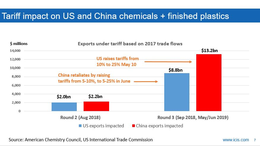 Increasing tension in the trade war, NR prices fall