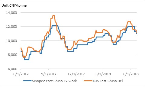 Output Disruption in China, Tocom Rubber Prices Rebound